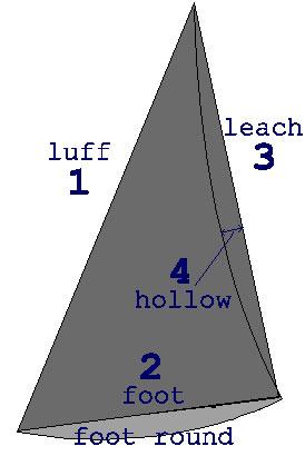 genoa-measurements