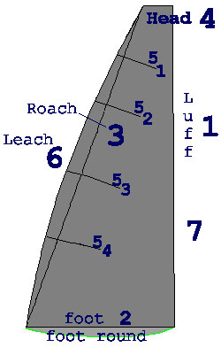 mainsail-measurements